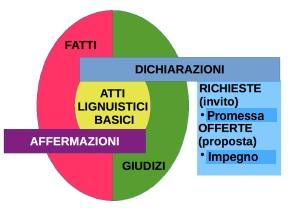Atti Linguistici