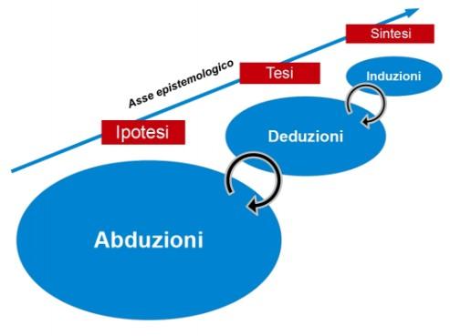 processo-inferenziale