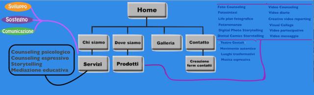 Home prodotti servizi